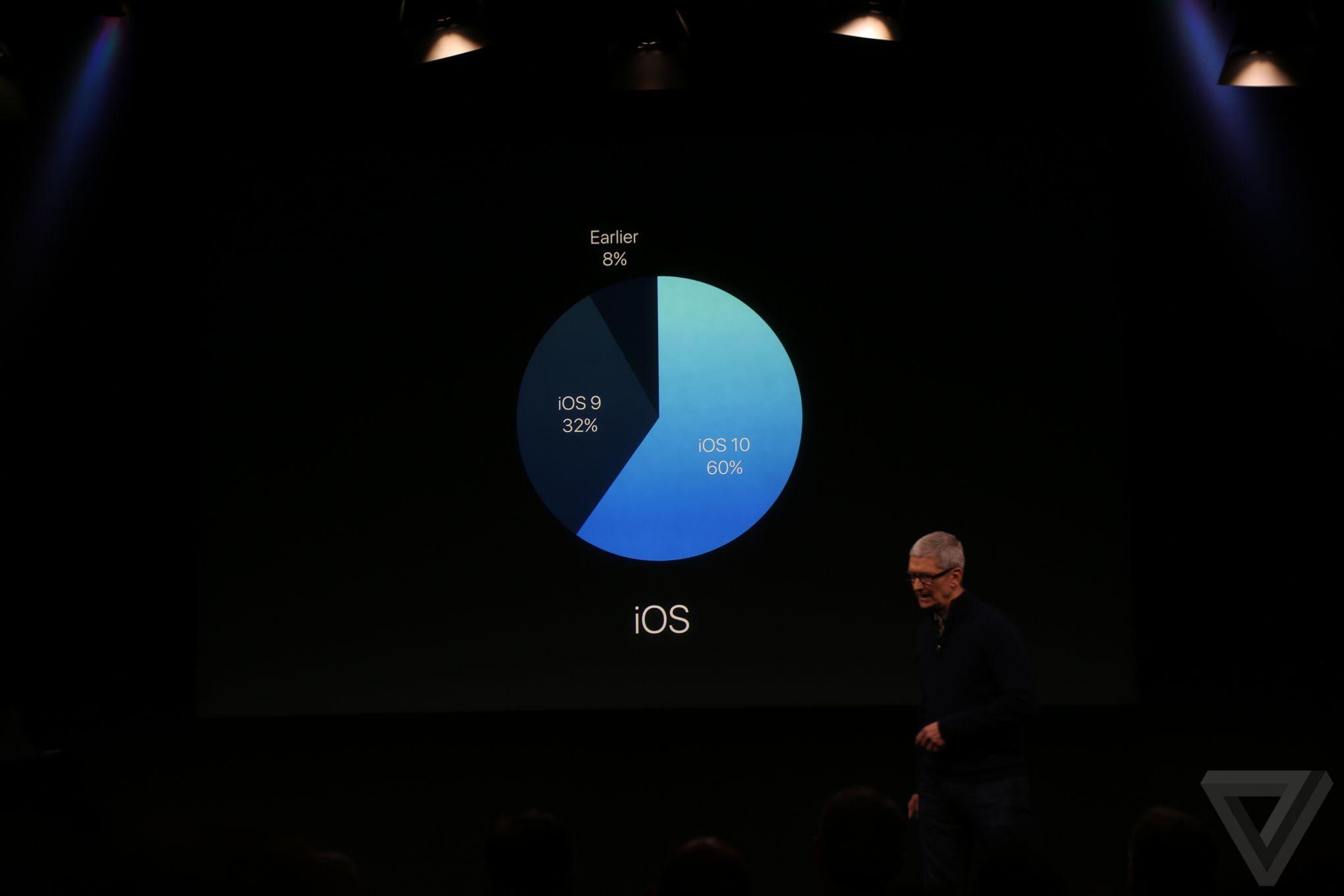 60% dos usuários já estão usando iOS 10